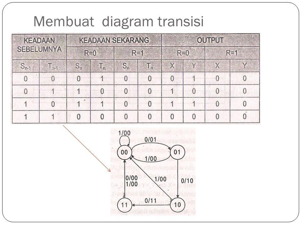 Membuat diagram transisi