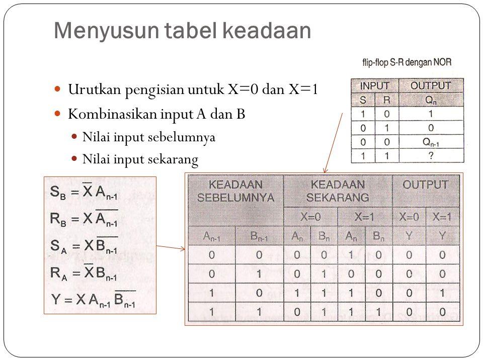 Menyusun tabel keadaan Urutkan pengisian untuk X=0 dan X=1 Kombinasikan input A dan B Nilai input sebelumnya Nilai input sekarang