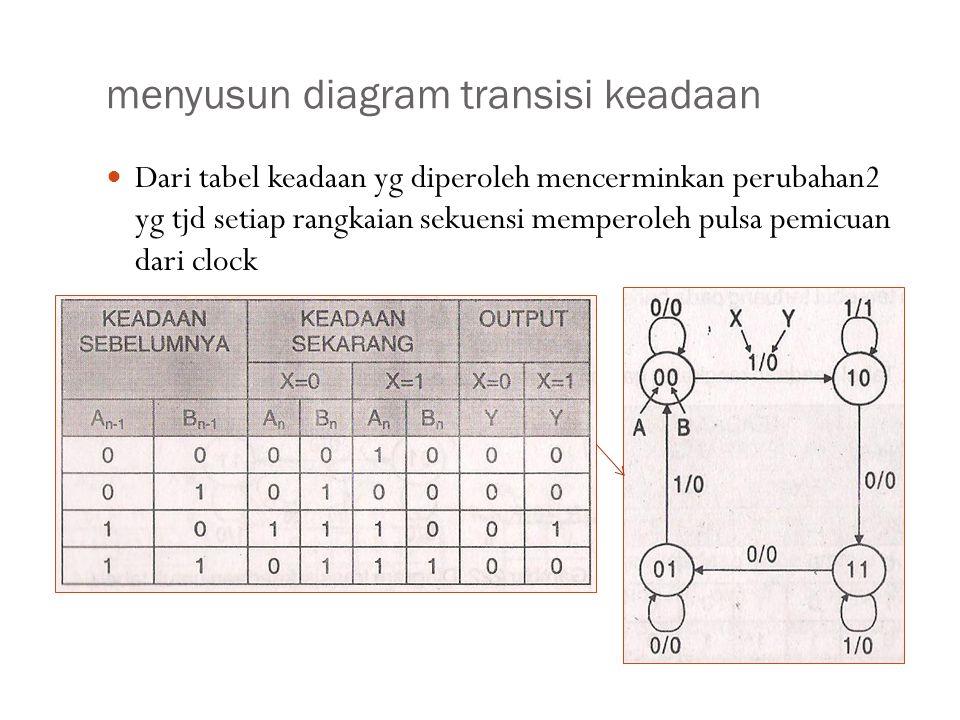 menyusun diagram transisi keadaan Dari tabel keadaan yg diperoleh mencerminkan perubahan2 yg tjd setiap rangkaian sekuensi memperoleh pulsa pemicuan dari clock