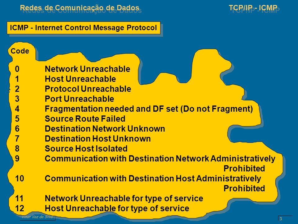 Vitor Vaz da Silva Redes de Comunicação de DadosTCP/IP - ICMP 3 0Network Unreachable 1Host Unreachable 2Protocol Unreachable 3Port Unreachable 4Fragme