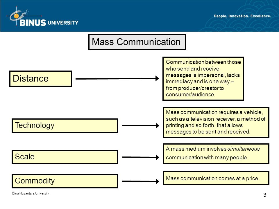Mass Communication Distance Communication between those who send and receive messages is impersonal, lacks immediacy and is one way – from producer/cr