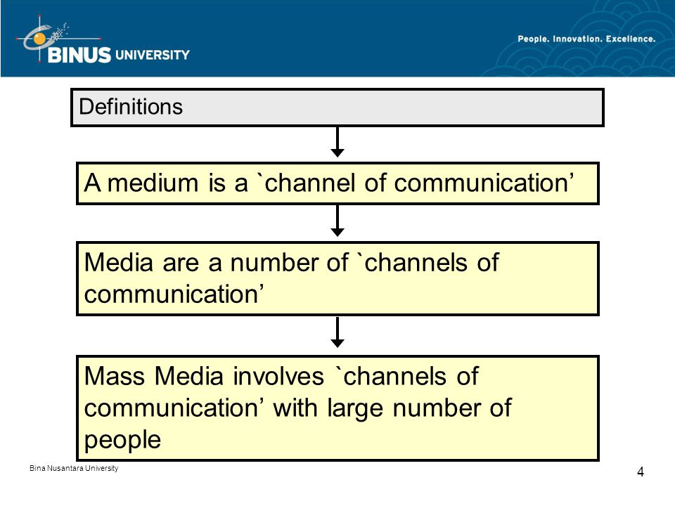 Definitions A medium is a `channel of communication' Media are a number of `channels of communication' Mass Media involves `channels of communication'