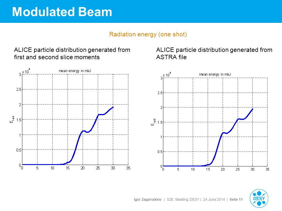 Igor Zagorodnov | S2E Meeting, DESY | 24 June 2014 | Seite 11 Modulated Beam ALICE particle distribution generated from first and second slice moments ALICE particle distribution generated from ASTRA file Radiation energy (one shot)