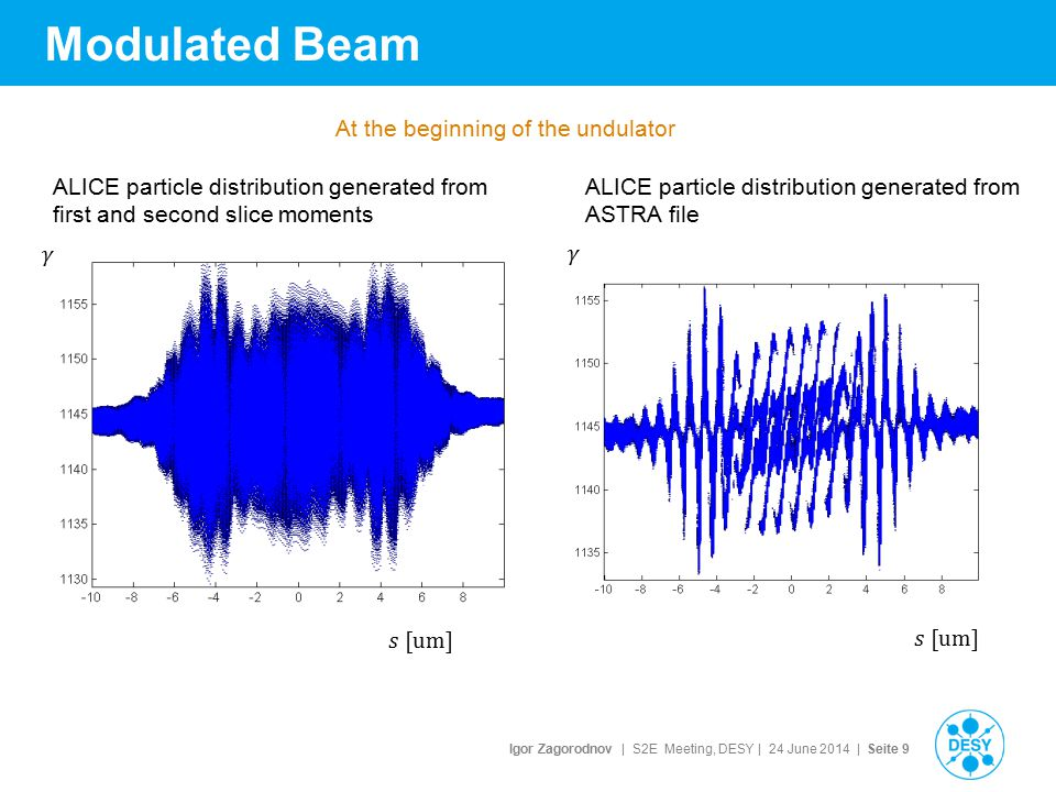 Igor Zagorodnov | S2E Meeting, DESY | 24 June 2014 | Seite 9 Modulated Beam ALICE particle distribution generated from first and second slice moments ALICE particle distribution generated from ASTRA file At the beginning of the undulator