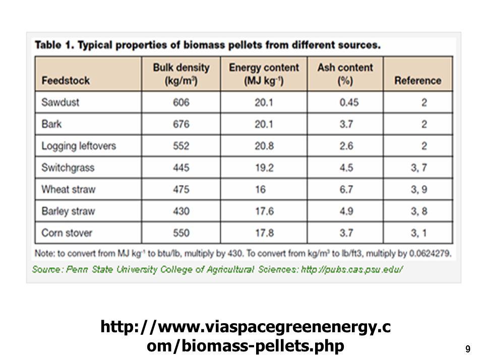 http://www.viaspacegreenenergy.c om/biomass-pellets.php 9