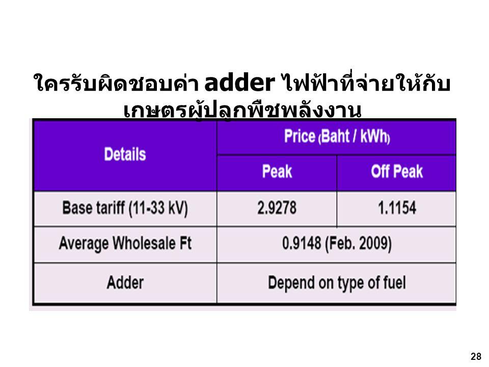 ใครรับผิดชอบค่า adder ไฟฟ้าที่จ่ายให้กับ เกษตรผู้ปลูกพืชพลังงาน 28