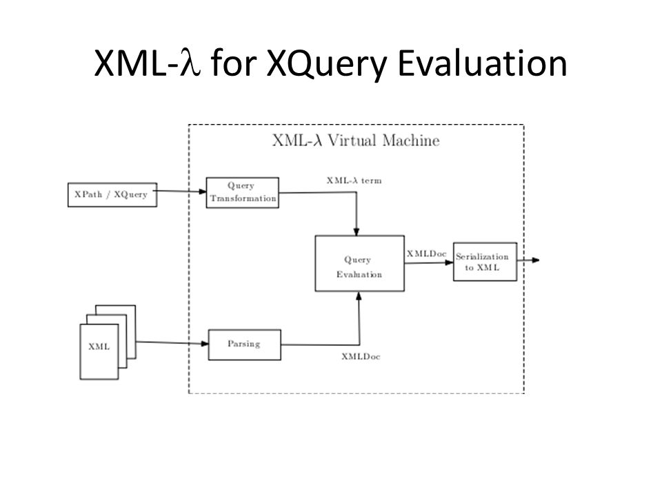 XML- for XQuery Evaluation