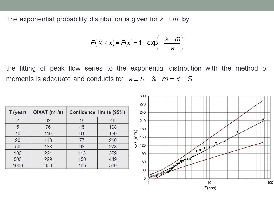 The exponential probability distribution is given for x  m by : the fitting of peak flow series to the exponential distribution with the method of moments is adequate and conducts to: & T (year)QIXAT (m 3 /s)Confidence limits (95%) 2321846 57645108 1011061159 2014377210 5018898278 100221113329 500299150449 1000333165500