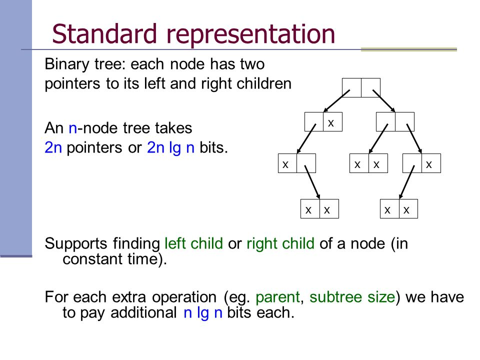 Standard representation Binary tree: each node has two pointers to its left and right children An n-node tree takes 2n pointers or 2n lg n bits.