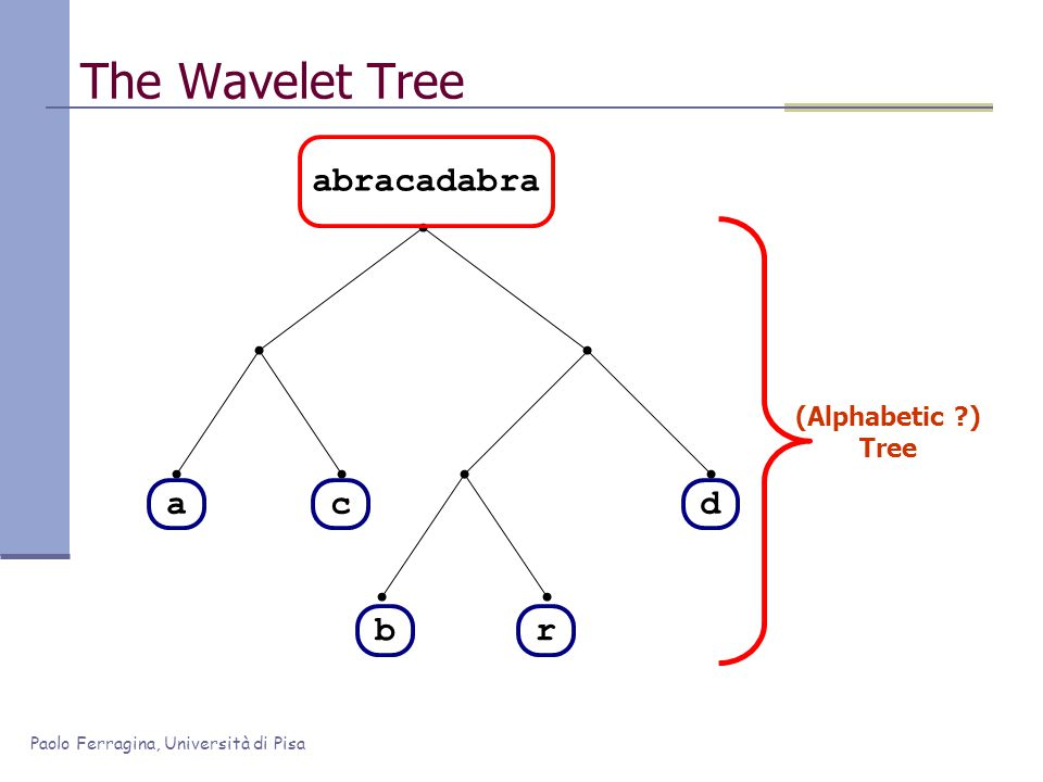 Paolo Ferragina, Università di Pisa The Wavelet Tree ac br d abracadabra (Alphabetic ) Tree