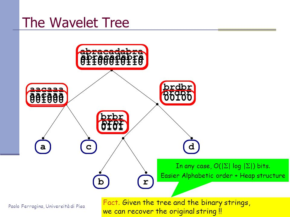 Paolo Ferragina, Università di Pisa brdbr 00100 abracadabra 01100010110 brbr 0101 aacaaa 001000 The Wavelet Tree ac br d Rank(b,8) Rank(b,3) Rank(b,2) Reduce to right symbols Reduce to left symbols It's binary Every step can be turned to binary