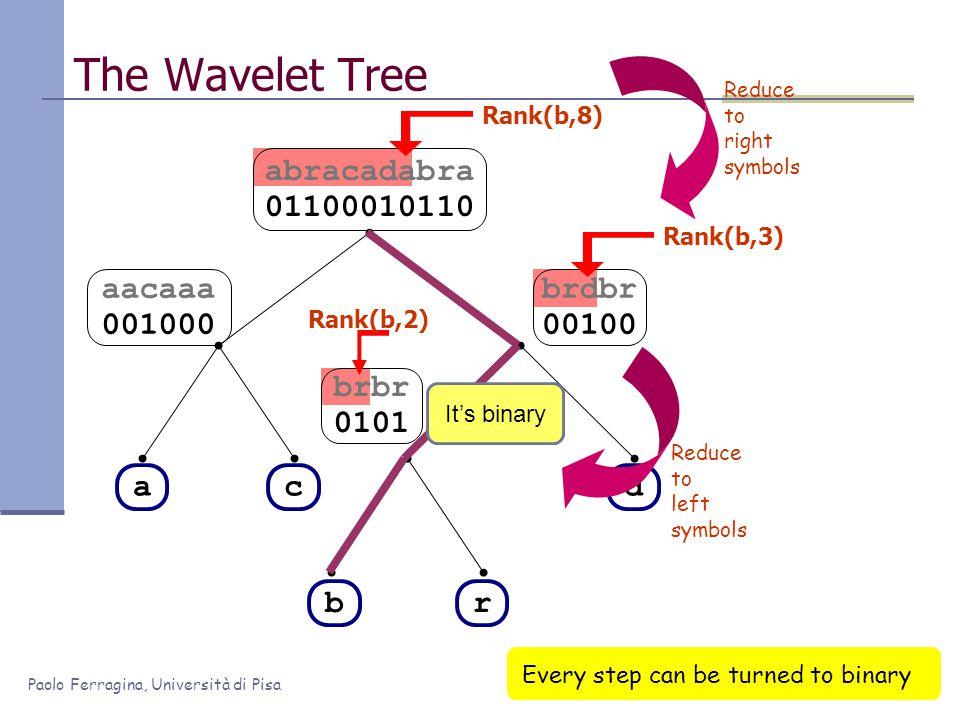 Paolo Ferragina, Università di Pisa brdbr 00100 abracadabra 01100010110 brbr 0101 aacaaa 001000 The Wavelet Tree ac br d Rank(b,8) Rank(b,3) Rank(b,2) Reduce to right symbols Reduce to left symbols It's binary Every step can be turned to binary