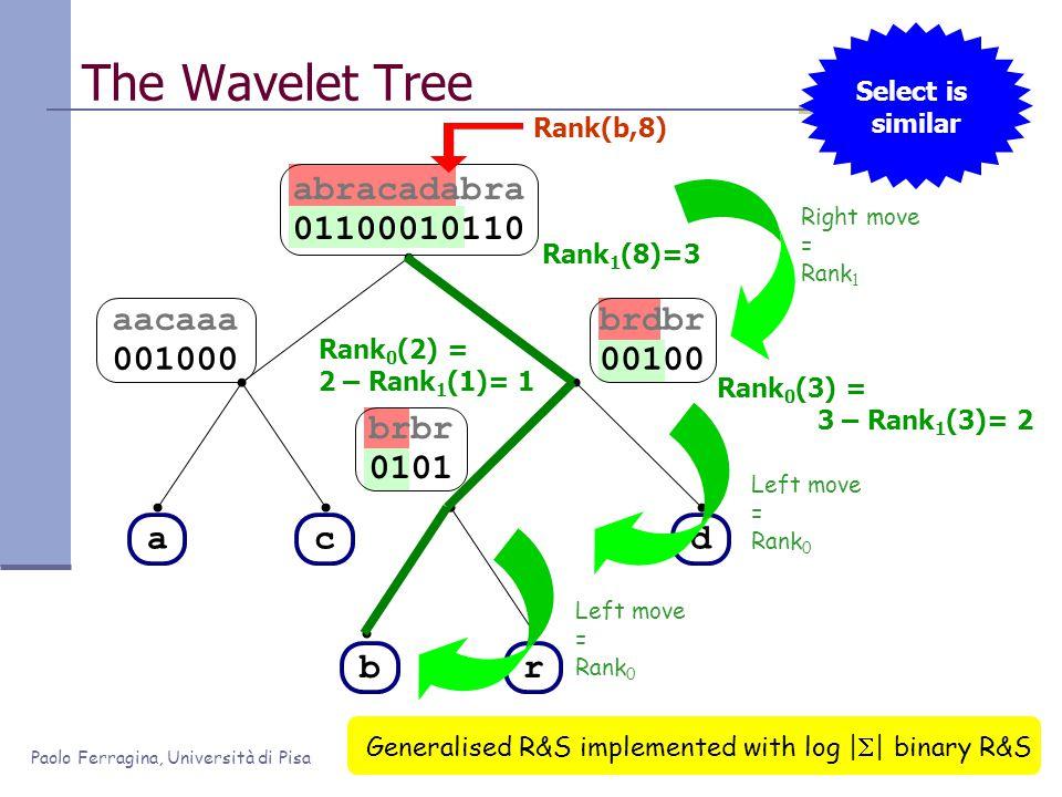Paolo Ferragina, Università di Pisa abracadabra 01100010110 Rank 1 (8)=3 Rank 0 (2) = 2 – Rank 1 (1)= 1 Rank 0 (3) = 3 – Rank 1 (3)= 2 brbr 0101 brdbr 00100 aacaaa 001000 The Wavelet Tree ac br d Generalised R&S implemented with log |  | binary R&S Rank(b,8) Right move = Rank 1 Left move = Rank 0 Left move = Rank 0 Select is similar