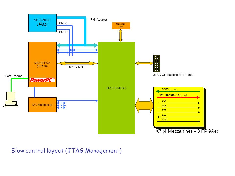JTAG Connector (Front Panel) MANUAL SW Slow control layout (JTAG Management) MAIN FPGA (FX100) JTAG SWITCH Fast Ethernet ATCA Zone1 IPMI IPMI Address IPMI A IPMI B I2C Multiplexer CONF[1..0] SEL PROGRAM [1..0] TCK TMS TDO INIT TDI X7 (4 Mezzanines + 3 FPGAs) RMT JTAG