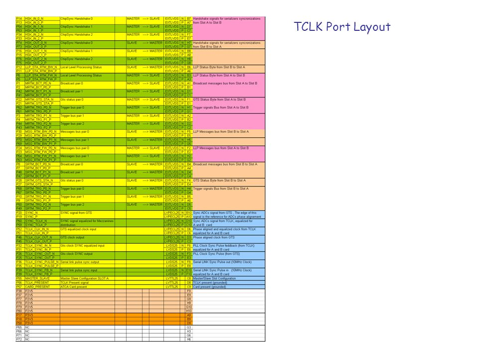 TCLK Port Layout