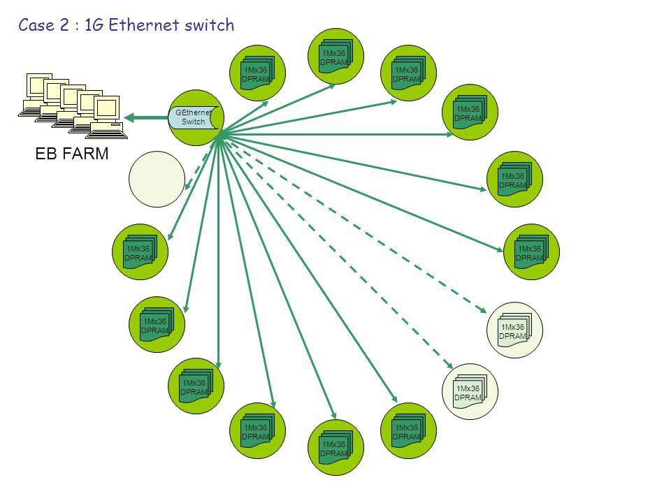1Mx36 DPRAM 1Mx36 DPRAM 1Mx36 DPRAM 1Mx36 DPRAM 1Mx36 DPRAM 1Mx36 DPRAM 1Mx36 DPRAM 1Mx36 DPRAM 1Mx36 DPRAM 1Mx36 DPRAM 1Mx36 DPRAM 1Mx36 DPRAM 1Mx36 DPRAM 1Mx36 DPRAM Case 2 : 1G Ethernet switch GEthernet Switch EB FARM