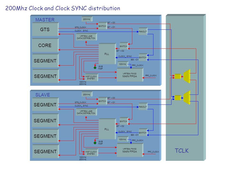 200Mhz Clock and Clock SYNC distribution TCLK GTS CORE SEGMENT PLL SWITCH GTS_CLOCK VIRTEX4 FX100 MAIN FPGA SMB INSP VIRTEX4 LX25 DATA DISTRIBUTON MGT