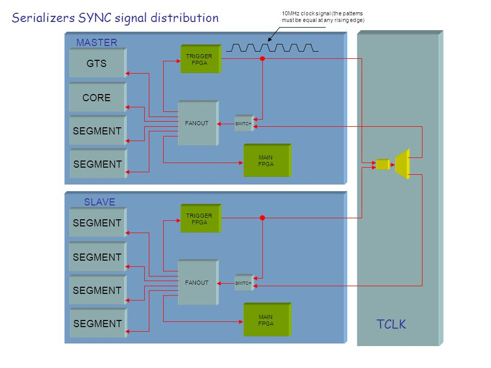 Serializers SYNC signal distribution TCLK GTS CORE SEGMENT FANOUT MASTER SLAVE SEGMENT TRIGGER FPGA MAIN FPGA SWITCH SEGMENT FANOUT TRIGGER FPGA MAIN FPGA SWITCH 10MHz clock signal (the patterns must be equal at any rising edge)