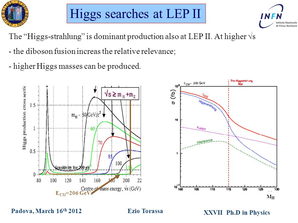 XXVII Ph.D in Physics Ezio TorassaPadova, March 16 th 2012 Higgs searches at LEP II MHMH E CM =206 GeV The Higgs-strahlung is dominant production also at LEP II.