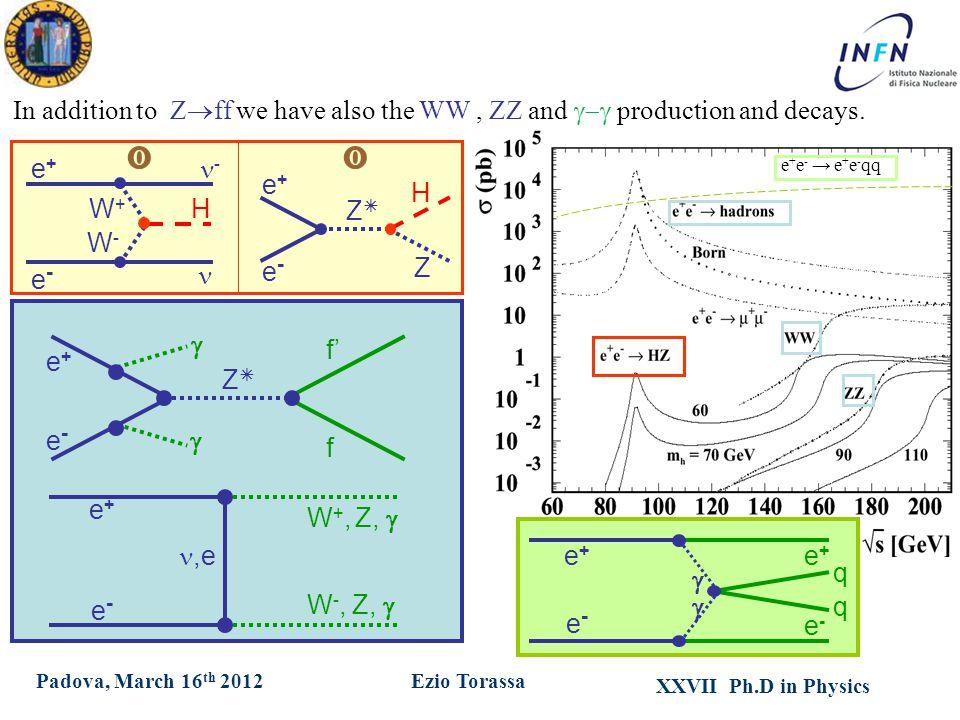 XXVII Ph.D in Physics Ezio TorassaPadova, March 16 th 2012 e+e+ f' e-e- f ZZ   W +, Z,  e+e+,e e-e- W -, Z,  e+e+ H e-e- Z ZZ e+e+ - e-e- W+W+ W-W- H  In addition to Z  ff we have also the WW, ZZ and  production and decays.