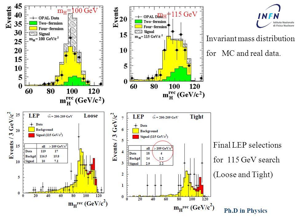 XXVII Ph.D in Physics Ezio TorassaPadova, March 16 th 2012 m H =100 GeV Invariant mass distribution for MC and real data.