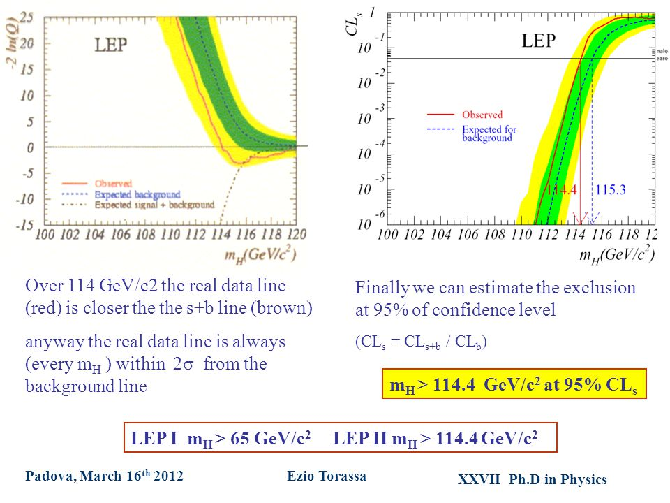 XXVII Ph.D in Physics Ezio TorassaPadova, March 16 th 2012 m H > 114.4 GeV/c 2 at 95% CL s Finally we can estimate the exclusion at 95% of confidence level (CL s = CL s+b / CL b ) Over 114 GeV/c2 the real data line (red) is closer the the s+b line (brown) anyway the real data line is always (every m H ) within 2  from the background line LEP I m H > 65 GeV/c 2 LEP II m H > 114.4 GeV/c 2