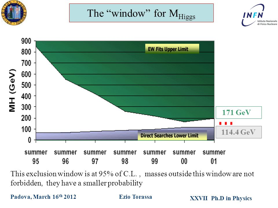XXVII Ph.D in Physics Ezio TorassaPadova, March 16 th 2012 The window for M Higgs 114.4 GeV 171 GeV This exclusion window is at 95% of C.L., masses outside this window are not forbidden, they have a smaller probability