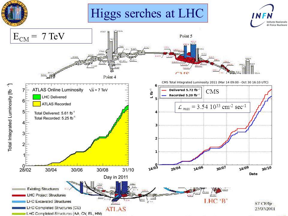 XXVII Ph.D in Physics Ezio TorassaPadova, March 16 th 2012 Higgs serches at LHC E CM = 7 TeV L max = 3.54 10 33 cm -2 sec -1 CMS