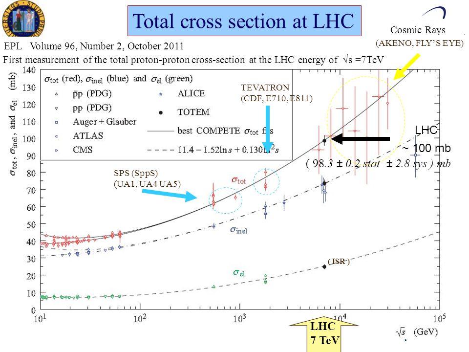 XXVII Ph.D in Physics Ezio TorassaPadova, March 16 th 2012 Cosmic Rays LHC ~ 100 mb (AKENO, FLY'S EYE) SPS (SppS) (UA1, UA4 UA5) TEVATRON (CDF, E710, E811) ( ISR ) LHC 7 TeV Total cross section at LHC EPL Volume 96, Number 2, October 2011 First measurement of the total proton-proton cross-section at the LHC energy of √s =7TeV ( 98.3 ± 0.2 stat ± 2.8 sys ) mb
