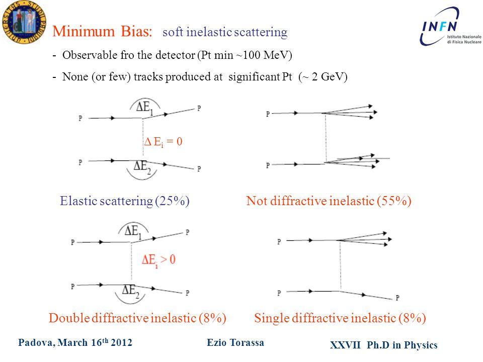XXVII Ph.D in Physics Ezio TorassaPadova, March 16 th 2012 Δ E i = 0 Elastic scattering (25%) Double diffractive inelastic (8%) Not diffractive inelas