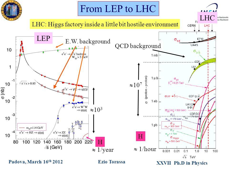 XXVII Ph.D in Physics Ezio TorassaPadova, March 16 th 2012 E.W. background LEP  10 3  10 7 QCD background H H  1/year LHC LHC: Higgs factory inside
