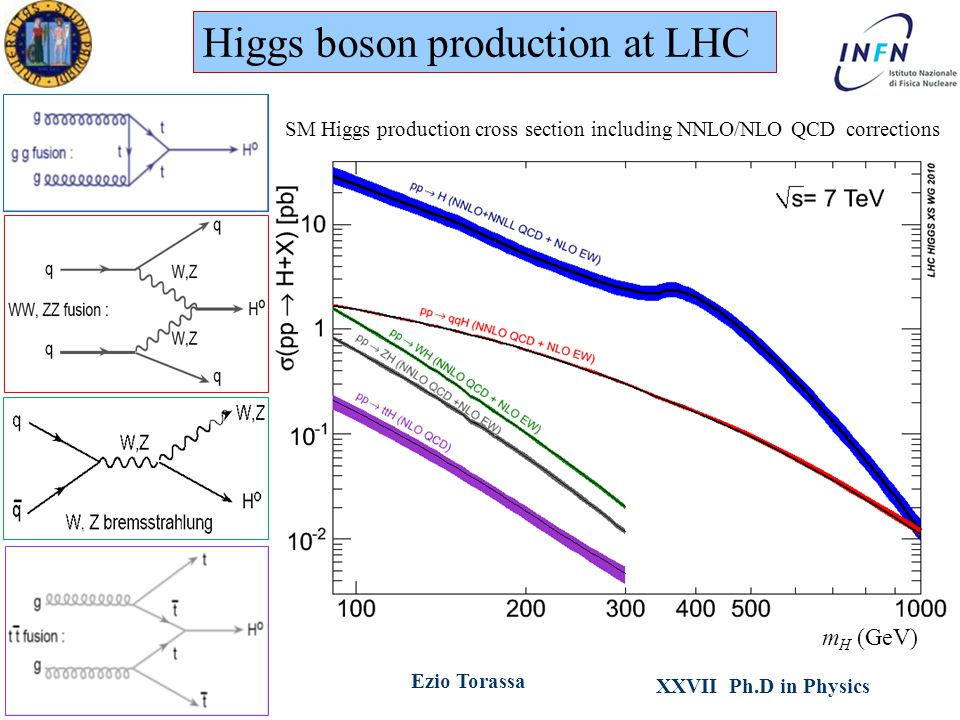XXVII Ph.D in Physics Ezio TorassaPadova, March 16 th 2012 SM Higgs production cross section including NNLO/NLO QCD corrections Higgs boson production at LHC m H (GeV)