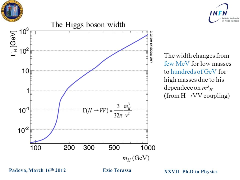 XXVII Ph.D in Physics Ezio TorassaPadova, March 16 th 2012 The Higgs boson width The width changes from few MeV for low masses to hundreds of GeV for high masses due to his dependece on m 3 H (from H→VV coupling) m H (GeV)
