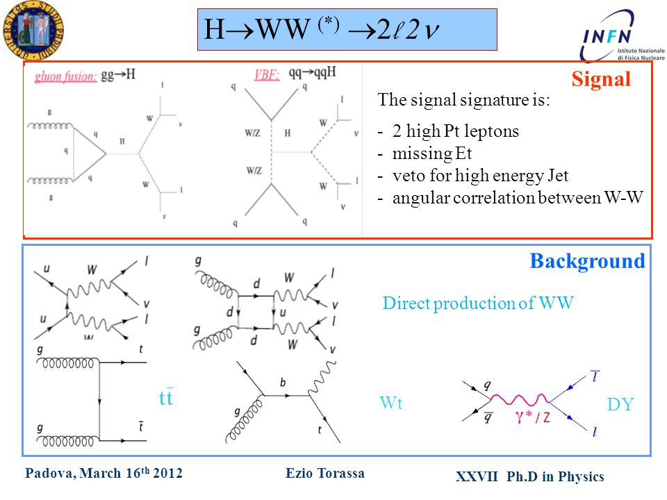 XXVII Ph.D in Physics Ezio TorassaPadova, March 16 th 2012 Direct production of WW Wt The signal signature is: - 2 high Pt leptons - missing Et - veto for high energy Jet - angular correlation between W-W DY H  WW (*)  2 l 2 Signal Background