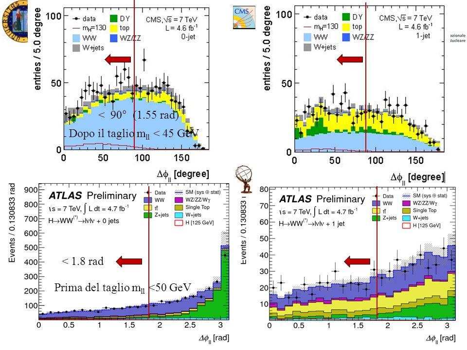XXVII Ph.D in Physics Ezio TorassaPadova, March 16 th 2012 < 90° (1.55 rad) < 1.8 rad Prima del taglio m ll <50 GeV Dopo il taglio m ll < 45 GeV