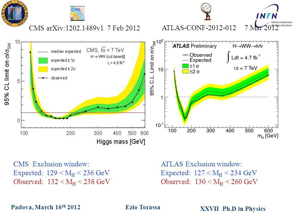 XXVII Ph.D in Physics Ezio TorassaPadova, March 16 th 2012 ATLAS Exclusion window: Expected: 127 < M H < 234 GeV Observed: 130 < M H < 260 GeV ATLAS-C