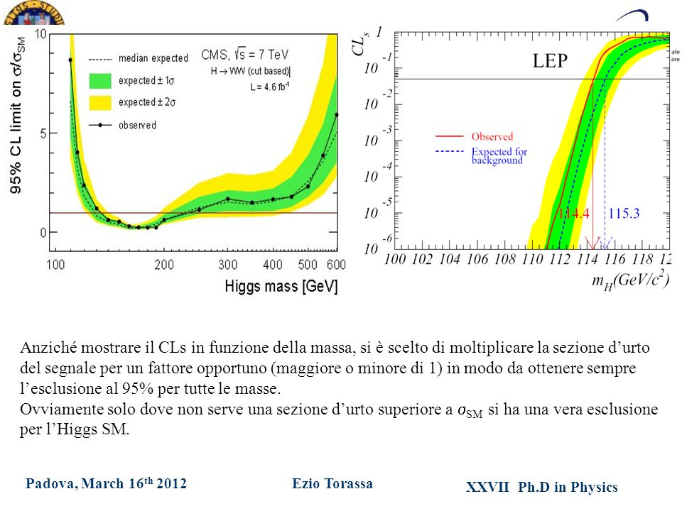XXVII Ph.D in Physics Ezio TorassaPadova, March 16 th 2012 Anziché mostrare il CLs in funzione della massa, si è scelto di moltiplicare la sezione d'urto del segnale per un fattore opportuno (maggiore o minore di 1) in modo da ottenere sempre l'esclusione al 95% per tutte le masse.