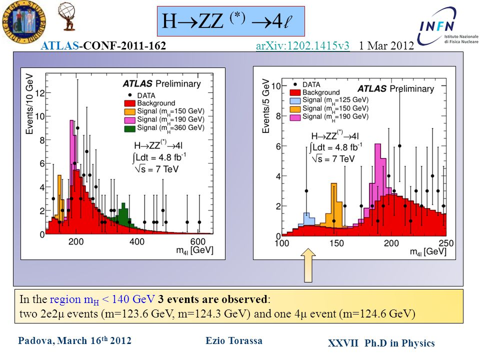 XXVII Ph.D in Physics Ezio TorassaPadova, March 16 th 2012 In the region m H < 140 GeV 3 events are observed: two 2e2μ events (m=123.6 GeV, m=124.3 GeV) and one 4μ event (m=124.6 GeV) H  ZZ (*)  4 l ATLAS-CONF-2011-162arXiv:1202.1415v3arXiv:1202.1415v3 1 Mar 2012