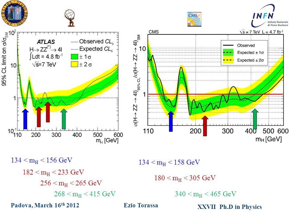 XXVII Ph.D in Physics Ezio TorassaPadova, March 16 th 2012 134 < m H < 156 GeV 182 < m H < 233 GeV 256 < m H < 265 GeV 268 < m H < 415 GeV 134 < m H < 158 GeV 180 < m H < 305 GeV 340 < m H < 465 GeV