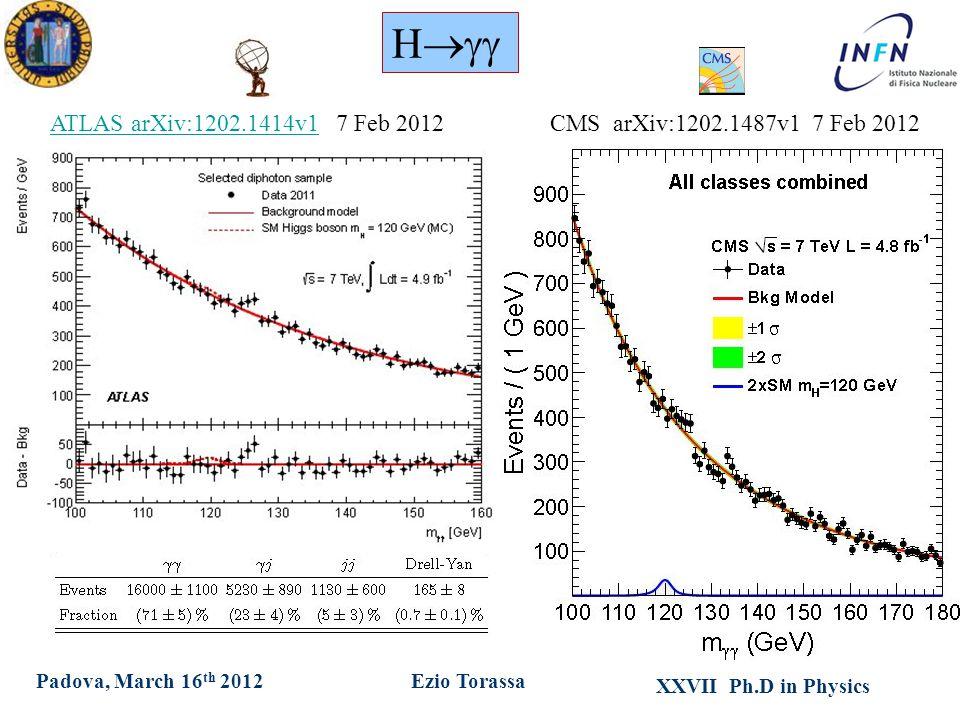 XXVII Ph.D in Physics Ezio TorassaPadova, March 16 th 2012 H  CMS arXiv:1202.1487v1 7 Feb 2012ATLAS arXiv:1202.1414v1ATLAS arXiv:1202.1414v1 7 Feb 2012