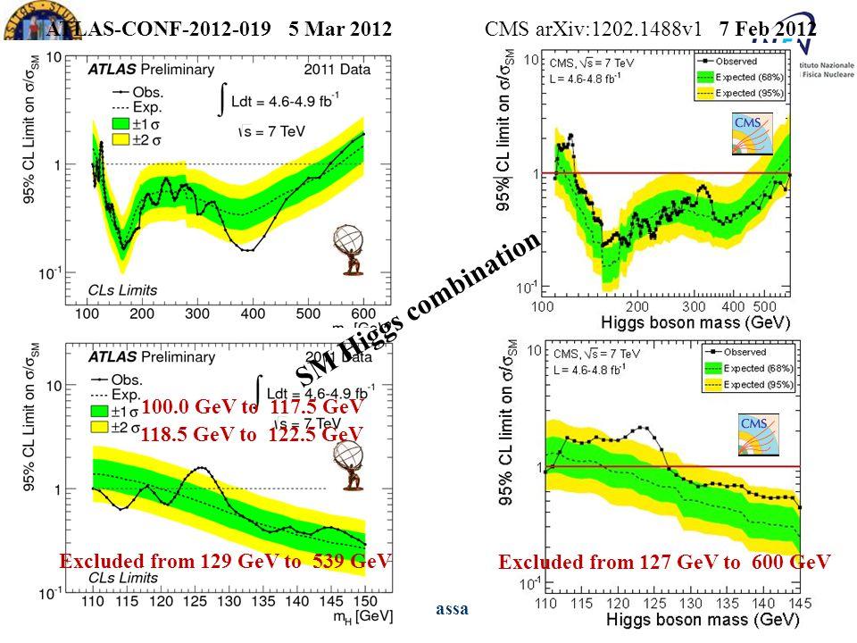 XXVII Ph.D in Physics Ezio TorassaPadova, March 16 th 2012 ATLAS-CONF-2012-019 5 Mar 2012 Excluded from 129 GeV to 539 GeV SM Higgs combination CMS ar