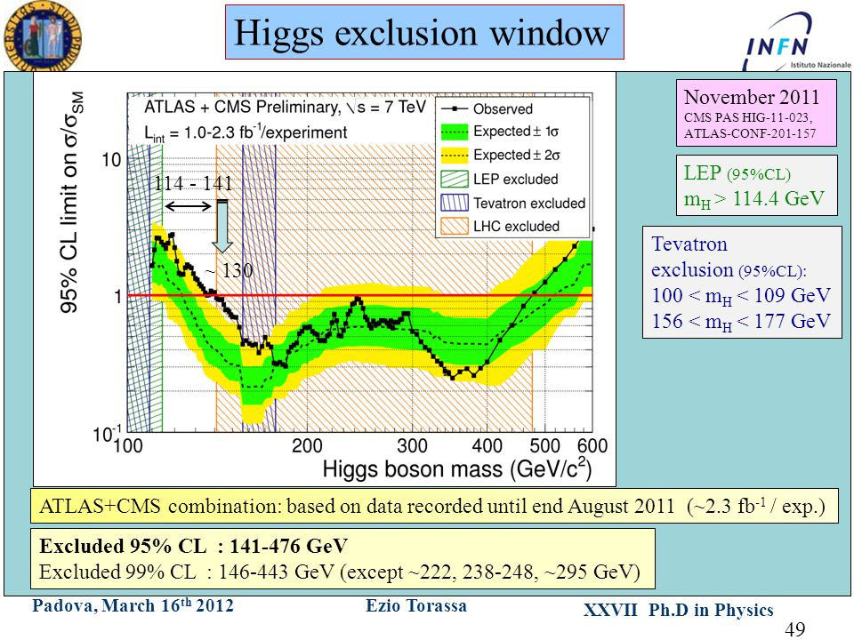 XXVII Ph.D in Physics Ezio TorassaPadova, March 16 th 2012 49 November 2011 CMS PAS HIG-11-023, ATLAS-CONF-201-157 LEP (95%CL) m H > 114.4 GeV Tevatron exclusion (95%CL): 100 < m H < 109 GeV 156 < m H < 177 GeV ATLAS+CMS combination: based on data recorded until end August 2011 (~2.3 fb -1 / exp.) Excluded 95% CL : 141-476 GeV Excluded 99% CL : 146-443 GeV (except ~222, 238-248, ~295 GeV) Higgs exclusion window 114 - 141 ~ 130