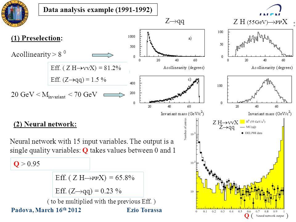 XXVII Ph.D in Physics Ezio TorassaPadova, March 16 th 2012 (1) Preselection: Acollinearity > 8 0 20 GeV < M invariant < 70 GeV Z  qq Z H (55GeV)  X Eff.