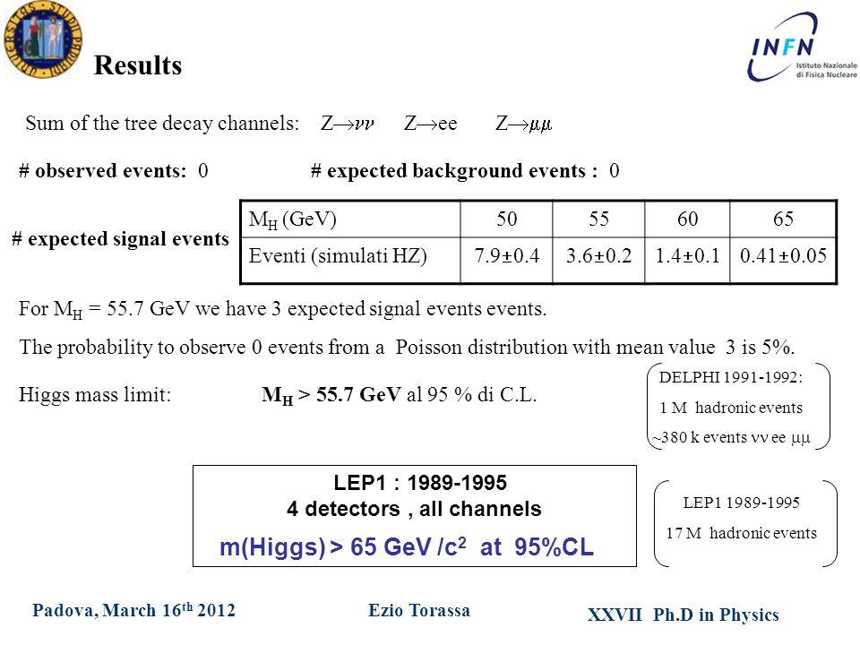 XXVII Ph.D in Physics Ezio TorassaPadova, March 16 th 2012 Results M H (GeV)50556065 Eventi (simulati HZ) 7.9  0.43.6  0.21.4  0.10.41  0.05 # exp