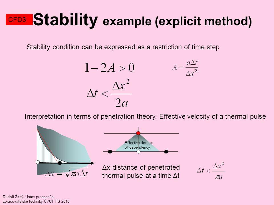 Rudolf Žitný, Ústav procesní a zpracovatelské techniky ČVUT FS 2010 Stability example (explicit method) CFD3 Stability condition can be expressed as a