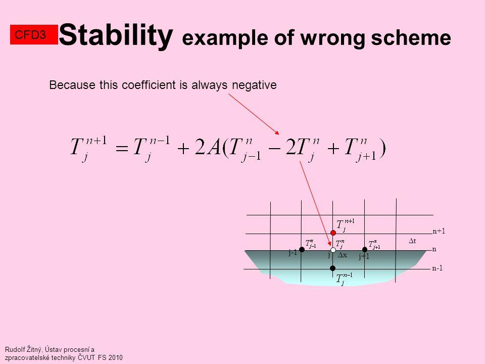Rudolf Žitný, Ústav procesní a zpracovatelské techniky ČVUT FS 2010 Stability example of wrong scheme CFD3 Because this coefficient is always negative j j+1 j-1 n n+1 ∆x ∆t n-1