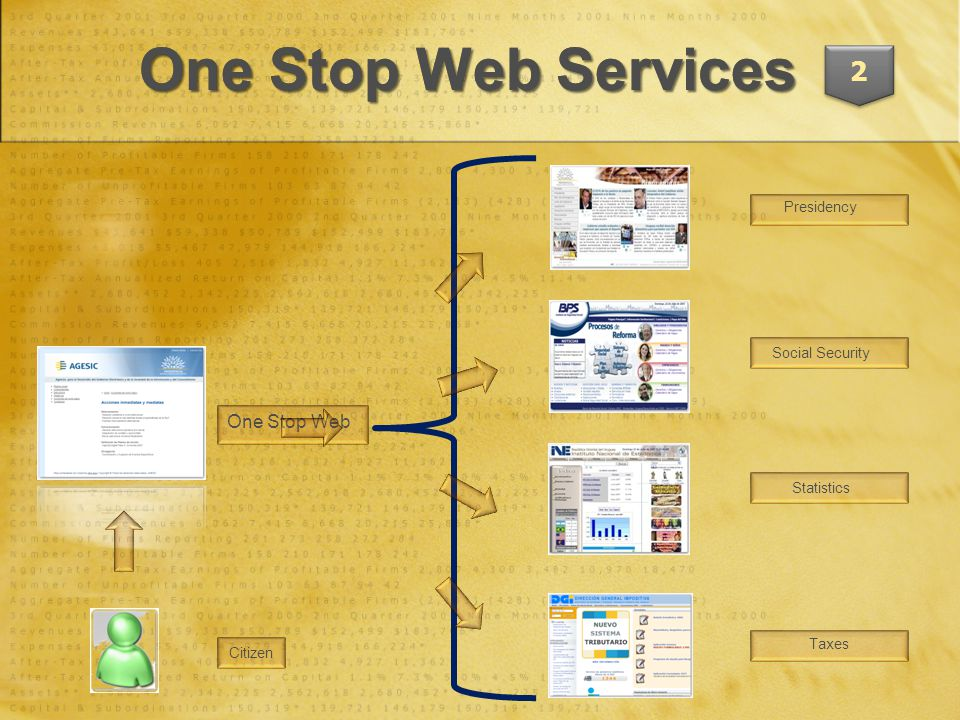 One Stop Web Services 2 Presidency Social Security Statistics Taxes One Stop Web Citizen