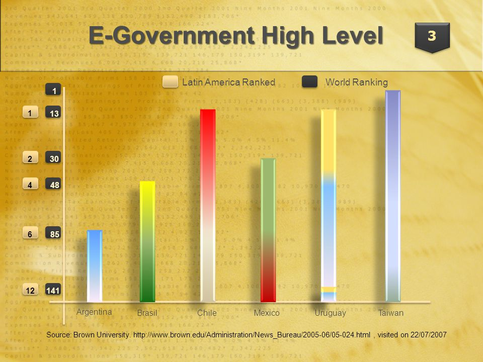 3 E-Government High Level Latin America RankedWorld Ranking Argentina BrasilChileMexicoUruguayTaiwan 1 13 30 48 85 141 1 2 4 6 12 Source: Brown University.