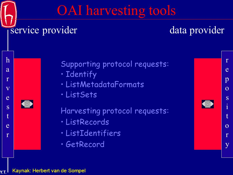 Y.T. OAI harvesting tools Supporting protocol requests: Identify ListMetadataFormats ListSets Harvesting protocol requests: ListRecords ListIdentifier