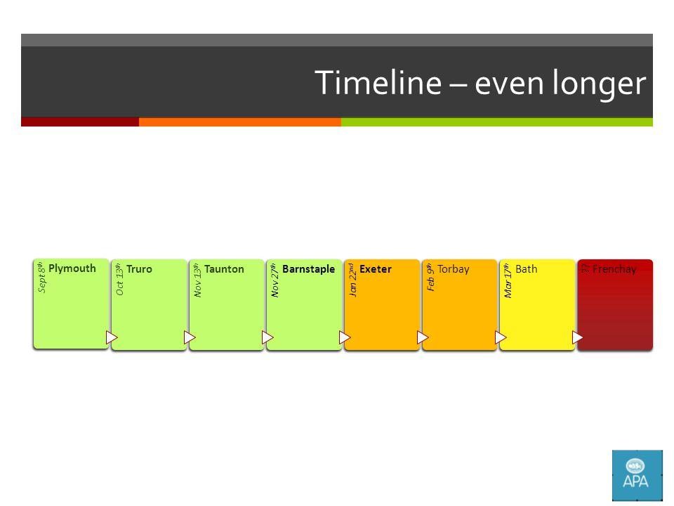 Timeline – even longer